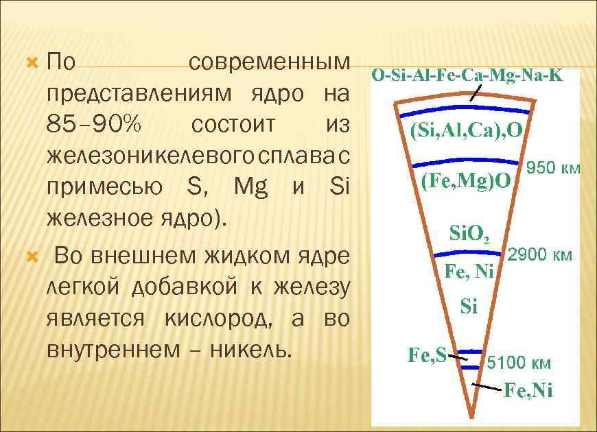 По современным представлениям ядро на 85– 90% состоит из железоникелевого сплава с примесью