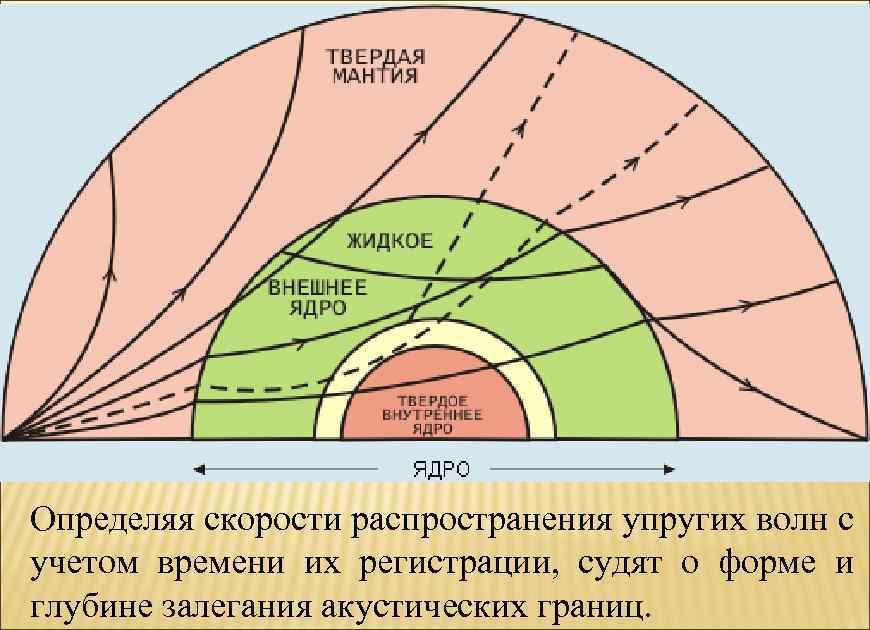 Определяя скорости распространения упругих волн с учетом времени их регистрации, судят о форме и