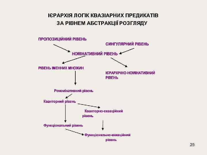 ІЄРАРХІЯ ЛОГІК КВАЗІАРНИХ ПРЕДИКАТІВ ЗА РІВНЕМ АБСТРАКЦІЇ РОЗГЛЯДУ 25