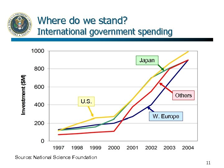 Where do we stand? International government spending Japan U. S. Others W. Europe Source: