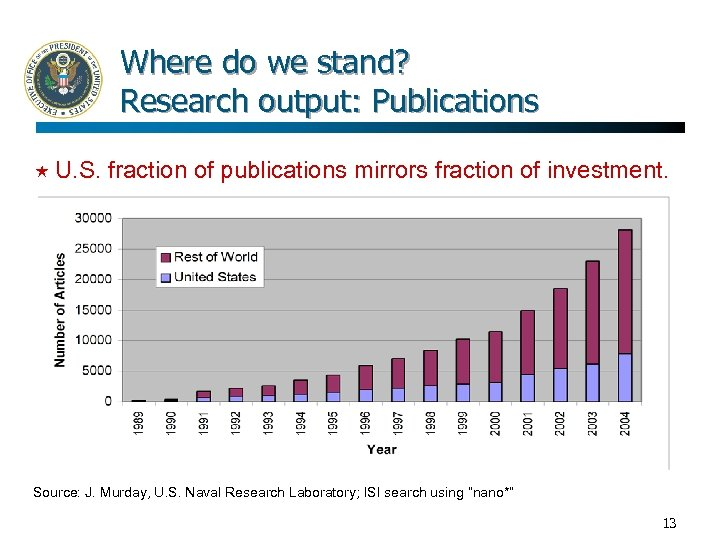 Where do we stand? Research output: Publications U. S. fraction of publications mirrors fraction