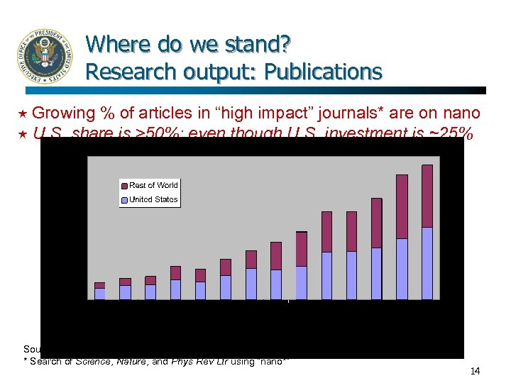 """Where do we stand? Research output: Publications Growing % of articles in """"high impact"""""""