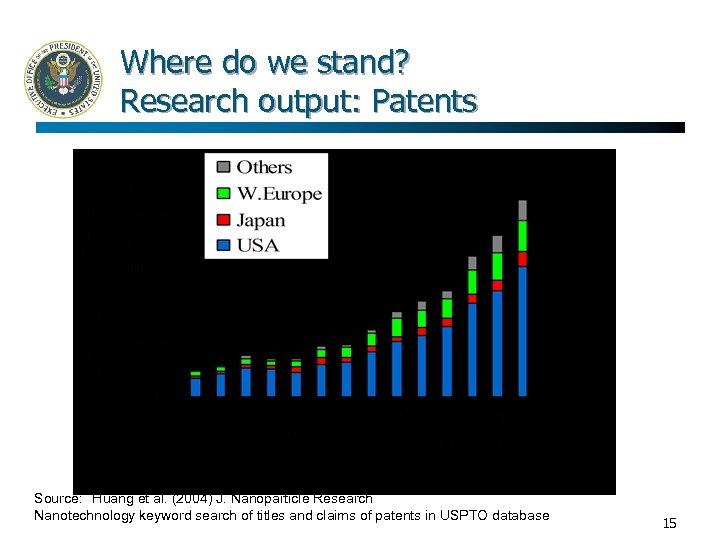 Where do we stand? Research output: Patents Source: Huang et al. (2004) J. Nanoparticle