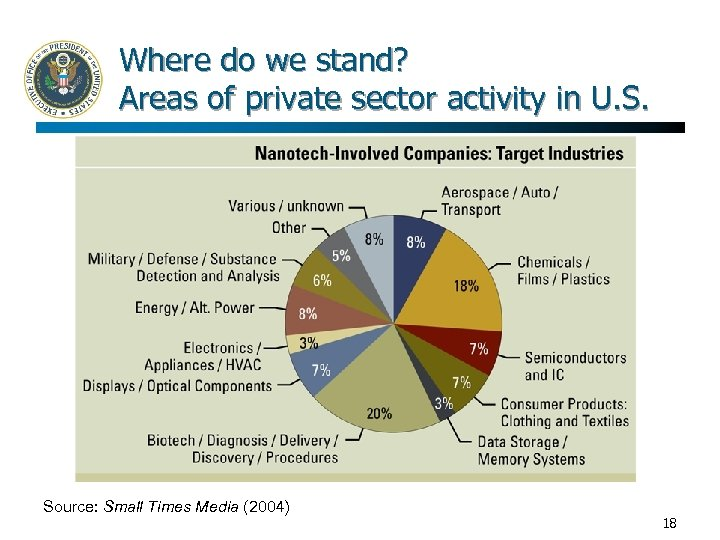 Where do we stand? Areas of private sector activity in U. S. Source: Small
