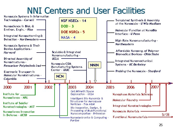 NNI Centers and User Facilities Nanoscale Systems in Information Technologies – Cornell Templated Synthesis