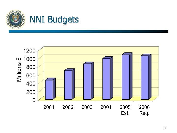 Millions $ NNI Budgets 2001 2002 2003 2004 2005 Est. 2006 Req. 5