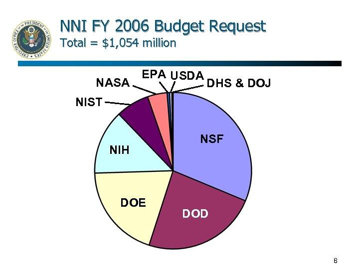 NNI FY 2006 Budget Request Total = $1, 054 million NASA EPA USDA DHS