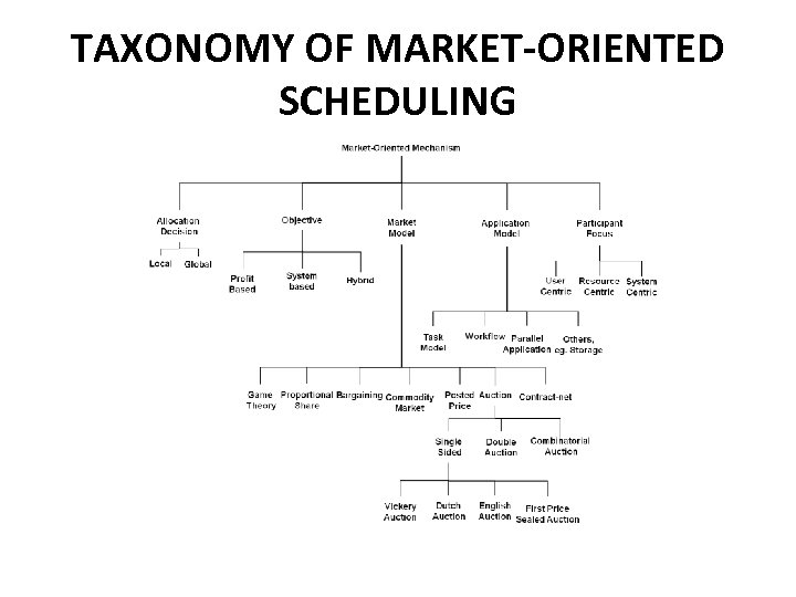 TAXONOMY OF MARKET-ORIENTED SCHEDULING
