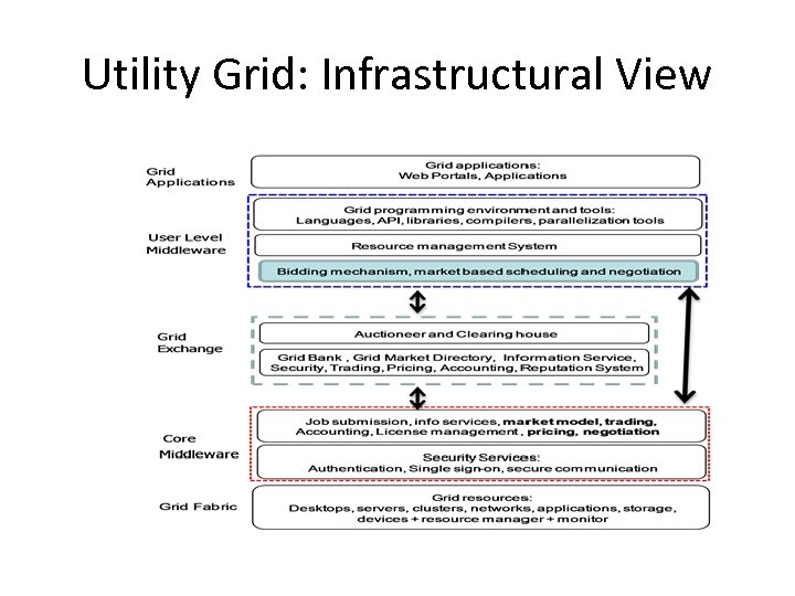 Utility Grid: Infrastructural View