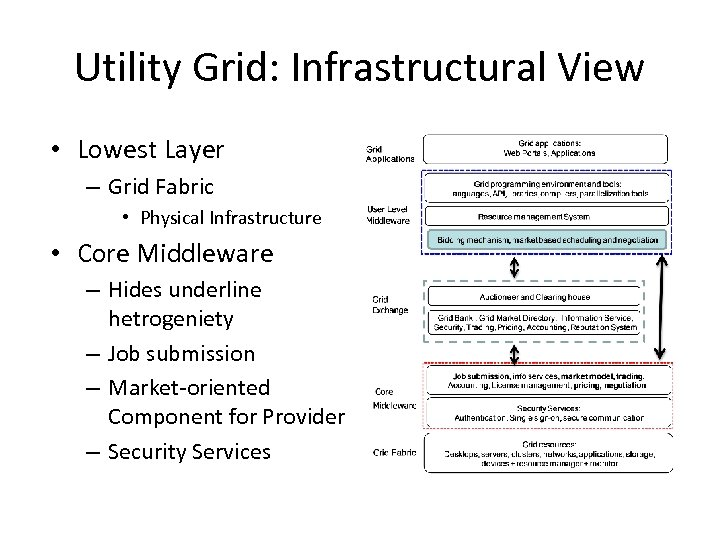 Utility Grid: Infrastructural View • Lowest Layer – Grid Fabric • Physical Infrastructure •