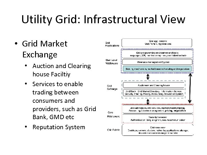 Utility Grid: Infrastructural View • Grid Market Exchange • Auction and Clearing house Faciltiy