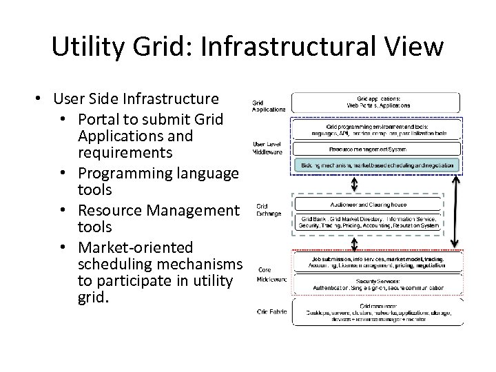 Utility Grid: Infrastructural View • User Side Infrastructure • Portal to submit Grid Applications