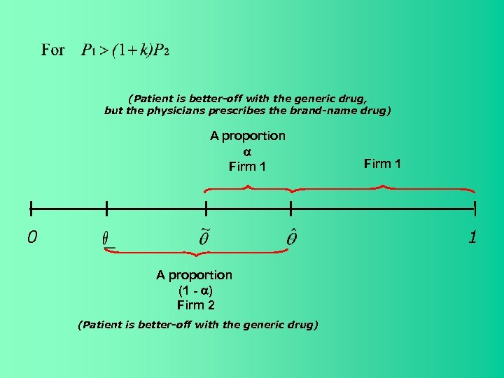 (Patient is better-off with the generic drug, but the physicians prescribes the brand-name drug)