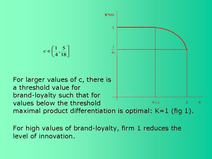 For larger values of c, there is a threshold value for brand-loyalty such that