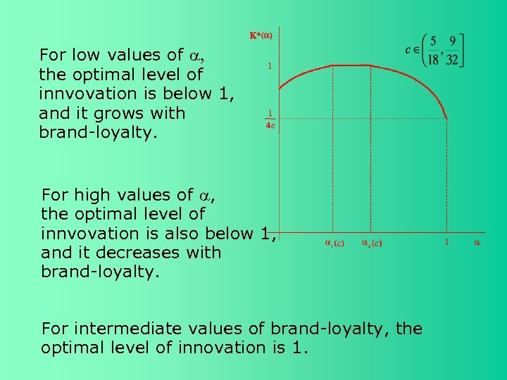 For low values of , the optimal level of innvovation is below 1, and