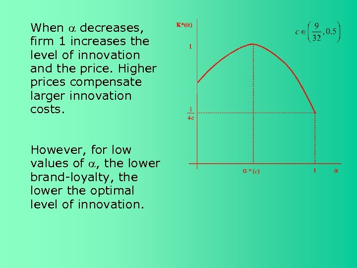 When decreases, firm 1 increases the level of innovation and the price. Higher prices
