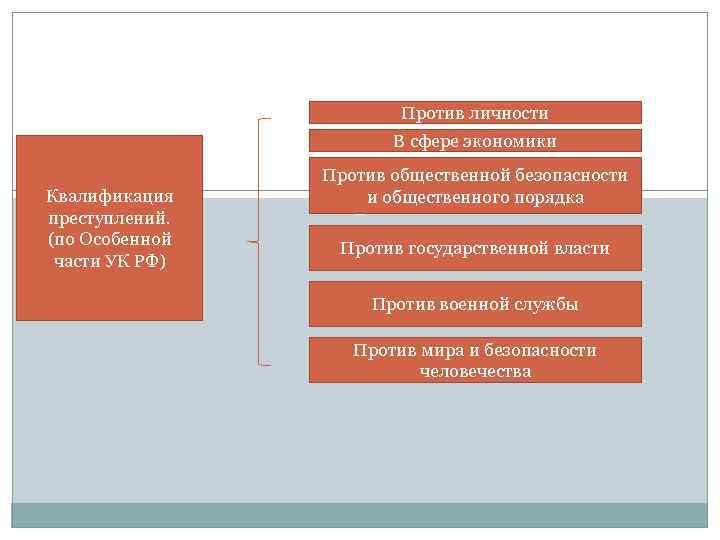 Против личности В сфере экономики Квалификация преступлений. (по Особенной части УК РФ) Против общественной