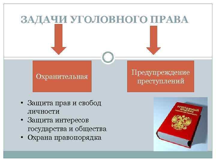 ЗАДАЧИ УГОЛОВНОГО ПРАВА Охранительная • Защита прав и свобод личности • Защита интересов государства