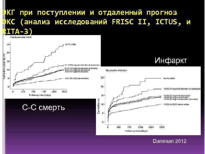 ЭКГ при поступлении и отдаленный прогноз ОКС (анализ исследований FRISC II, ICTUS, и RITA-3)