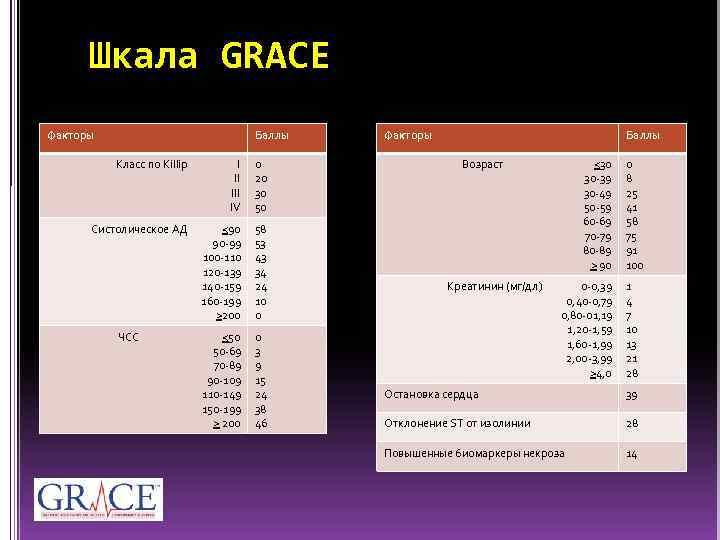 Шкала GRACE Факторы Баллы Класс по Killip I II IV 0 20 30 50