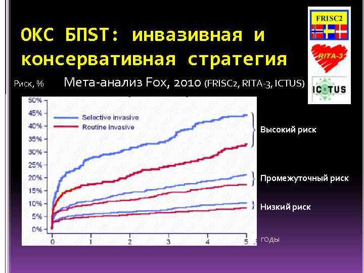 ОКС БПST: инвазивная и консервативная стратегия Риск, % Мета-анализ Fox, 2010 (FRISC 2, RITA-3,