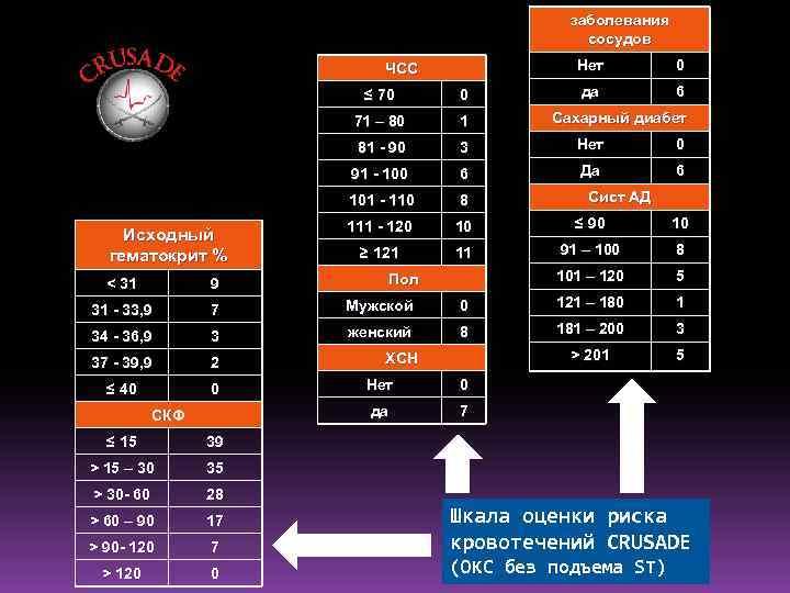 заболевания сосудов Нет ЧСС 0 да 6 ≤ 70 71 – 80 1 81
