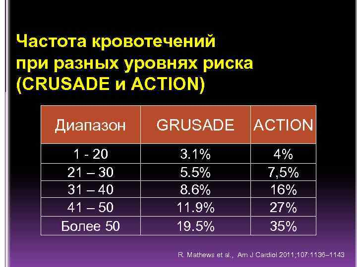 Частота кровотечений при разных уровнях риска (CRUSADE и ACTION) Диапазон GRUSADE ACTION 1 -