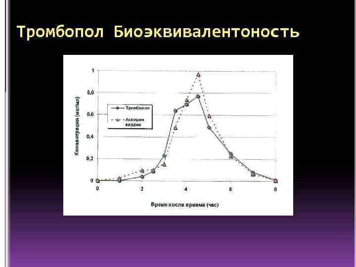 Тромбопол Биоэквивалентоность