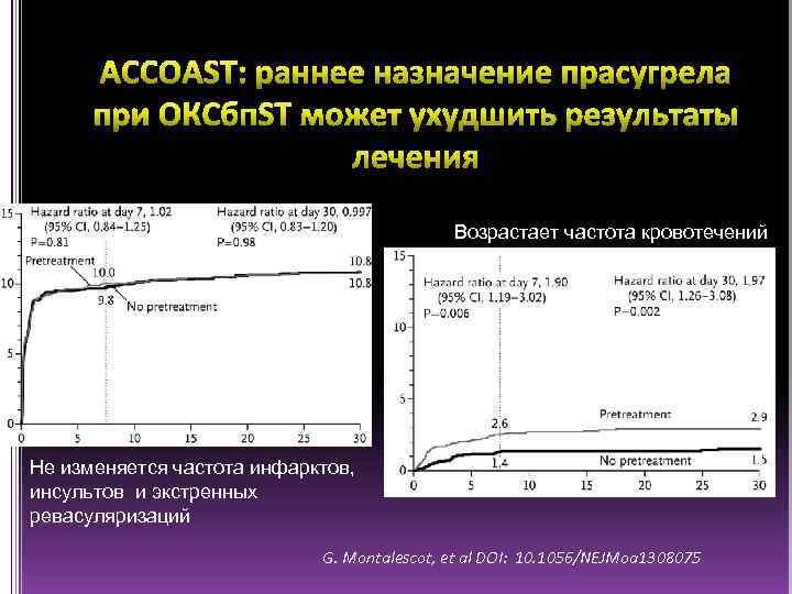 Возрастает частота кровотечений Не изменяется частота инфарктов, инсультов и экстренных ревасуляризаций G. Montalescot, et