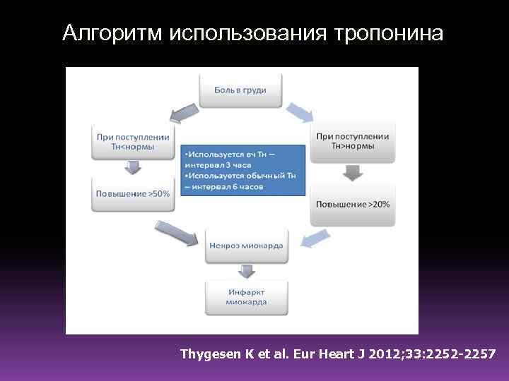 Алгоритм использования тропонина Thygesen K et al. Eur Heart J 2012; 33: 2252 -2257