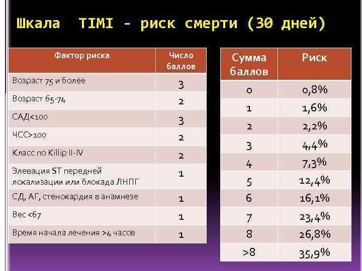 Шкала TIMI - риск смерти (30 дней) Фактор риска Возраст 75 и более Возраст