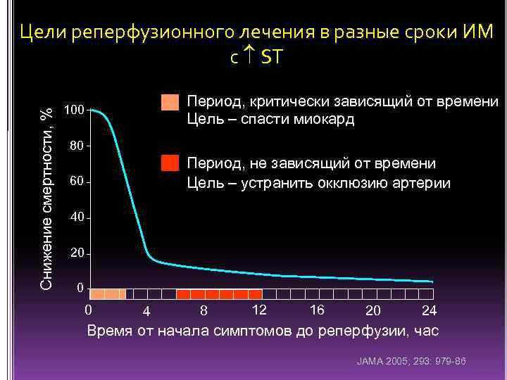Снижение смертности, % Цели реперфузионного лечения в разные сроки ИМ с ST Период, критически