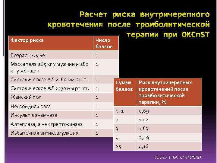 Фактор риска Число баллов Возраст ≥ 75 лет 1 Масса тела ≤ 65 кг