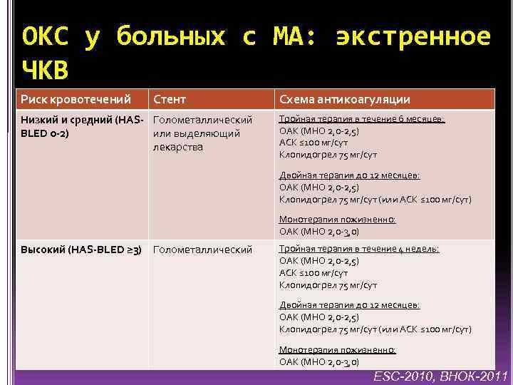 ОКС у больных с МА: экстренное ЧКВ Риск кровотечений Стент Низкий и средний (HAS-