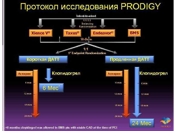 Протокол исследования PRODIGY Intent-to-stent 1: 1: 1: 1 Balancing Randomization Xience V® Taxus® BMS
