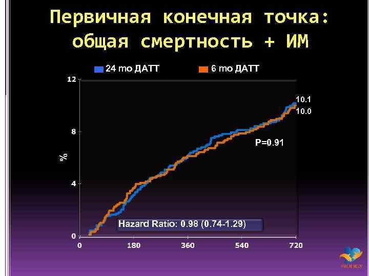 Первичная конечная точка: общая смертность + ИМ 24 mo ДАТТ 6 mo ДАТТ 10.