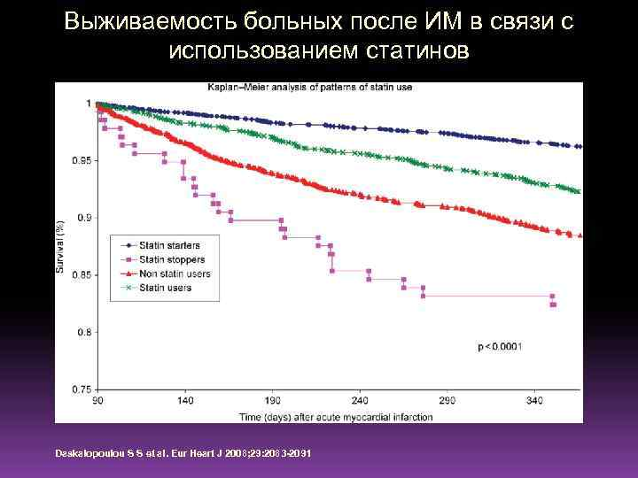 Выживаемость больных после ИМ в связи с использованием статинов Daskalopoulou S S et al.