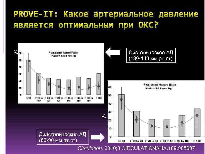 % Систолическое АД (130 -140 мм. рт. ст) % Диастолическое АД (80 -90 мм.