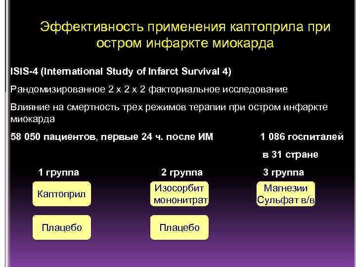 Эффективность применения каптоприла при остром инфаркте миокарда ISIS-4 (International Study of Infarct Survival 4)