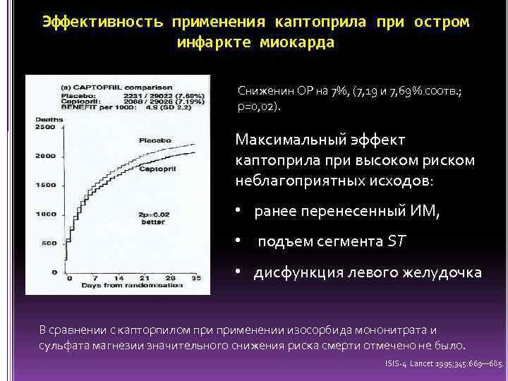 Эффективность применения каптоприла при остром инфаркте миокарда Сниженин ОР на 7%, (7, 19 и