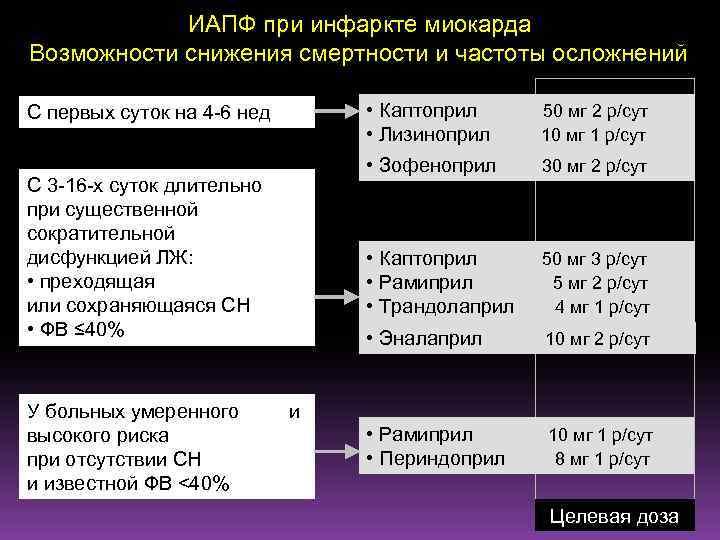 ИАПФ при инфаркте миокарда Возможности снижения смертности и частоты осложнений С первых суток на