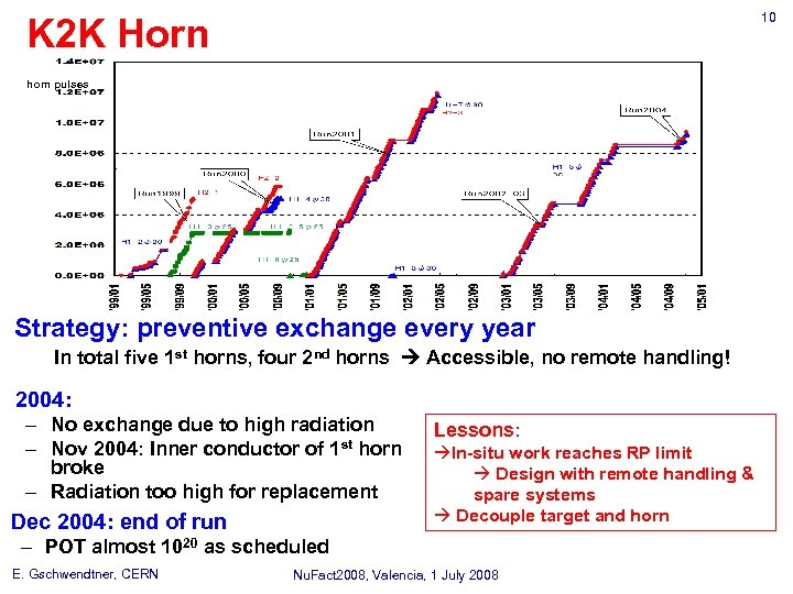 10 K 2 K Horn horn pulses Strategy: preventive exchange every year In total