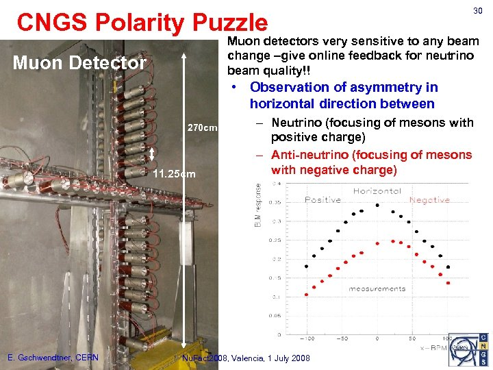 CNGS Polarity Puzzle 30 Muon detectors very sensitive to any beam change –give online