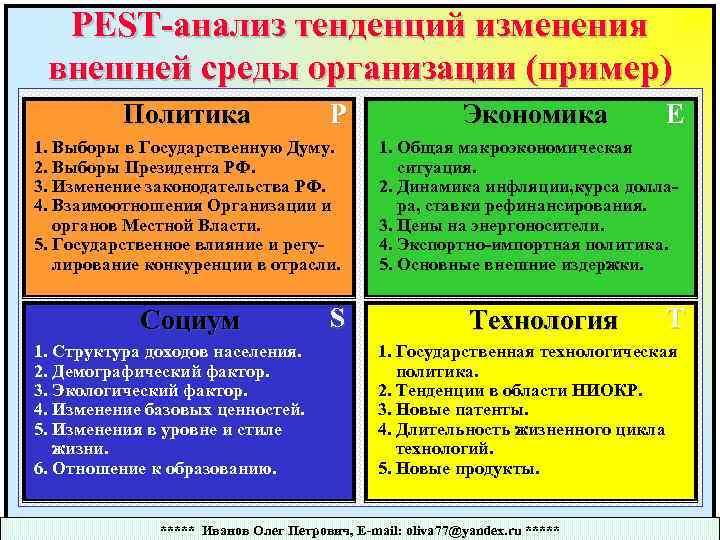 PEST-анализ тенденций изменения внешней среды организации (пример) Политика P 1. Выборы в Государственную Думу.