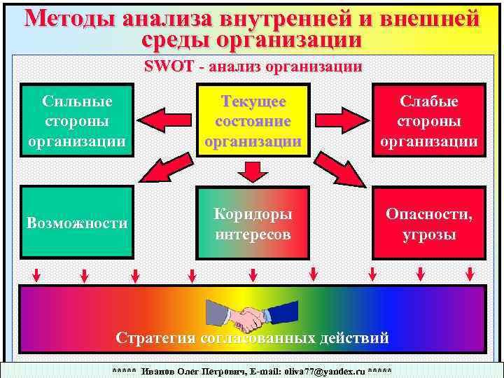 Методы анализа внутренней и внешней среды организации SWOT - анализ организации Сильные стороны организации
