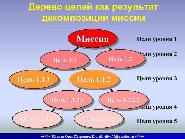 Дерево целей как результат декомпозиции миссии Миссия Цель 1. 2 Цель 1. 1. 1