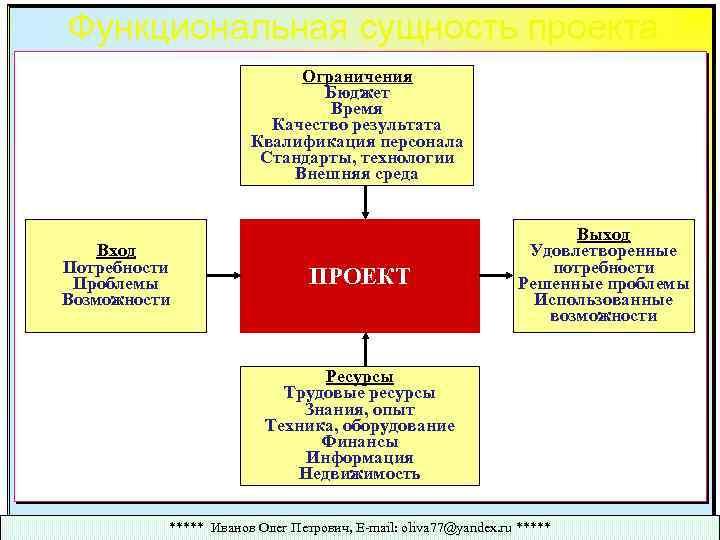 Функциональная сущность проекта Ограничения Бюджет Время Качество результата Квалификация персонала Стандарты, технологии Внешняя среда