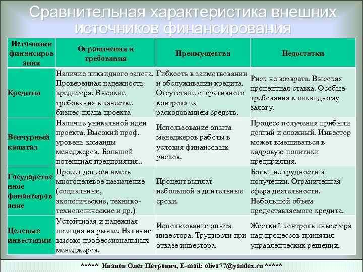 Сравнительная характеристика внешних источников финансирования Источники финансиров ания Кредиты Венчурный капитал Государстве нное финансиров