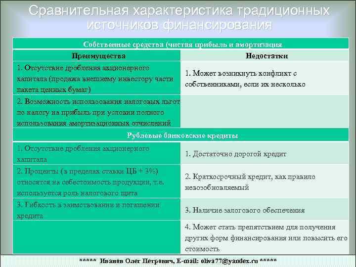 Сравнительная характеристика традиционных источников финансирования Собственные средства (чистая прибыль и амортизация Преимущества Недостатки 1.