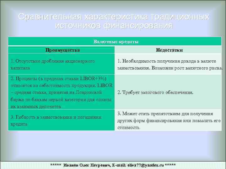 Сравнительная характеристика традиционных источников финансирования Валютные кредиты Преимущества 1. Отсутствие дробления акционерного капитала Недостатки